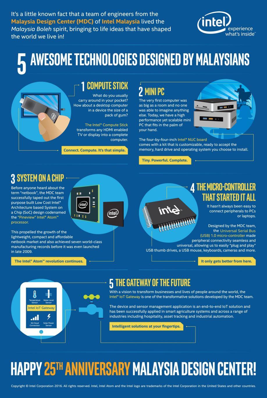 5-teknologi-bertaraf-antarabangsa-direka-oleh-rakyat-Malaysia-infografik-FIXED