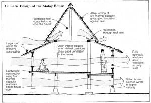 Adaptasi Komponen Binaan RTM